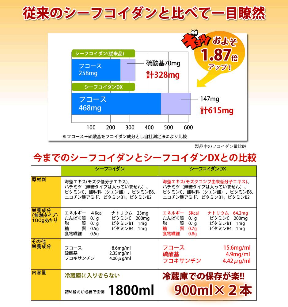 従来製品とシーフコイダンDXとの成分比較表